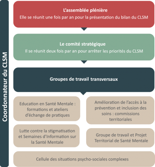 Coordination CLMS